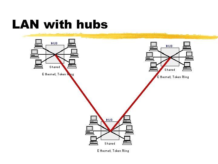 LAN with hubs