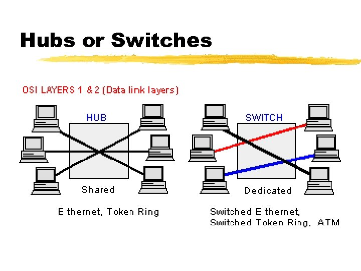 Hubs or Switches
