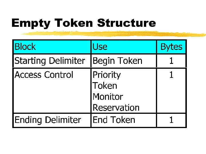 Empty Token Structure