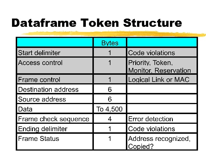 Dataframe Token Structure
