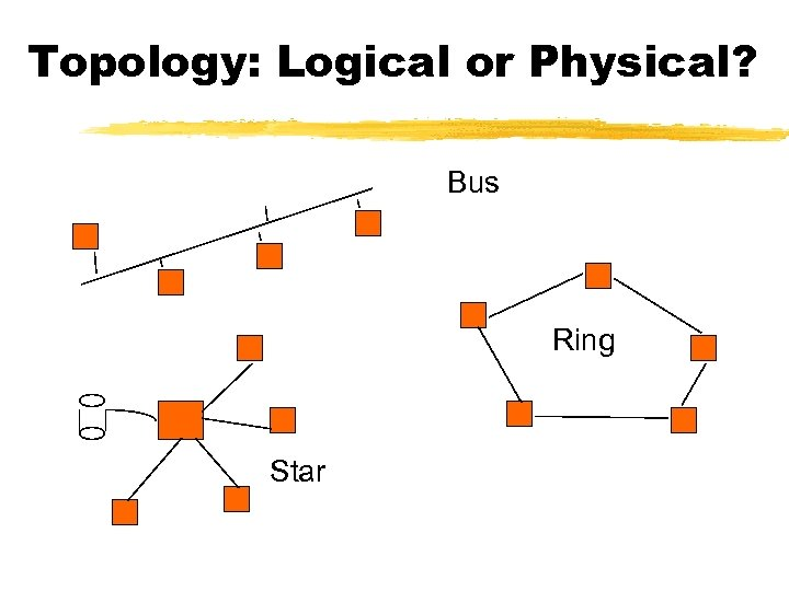 Topology: Logical or Physical? Bus Ring Star