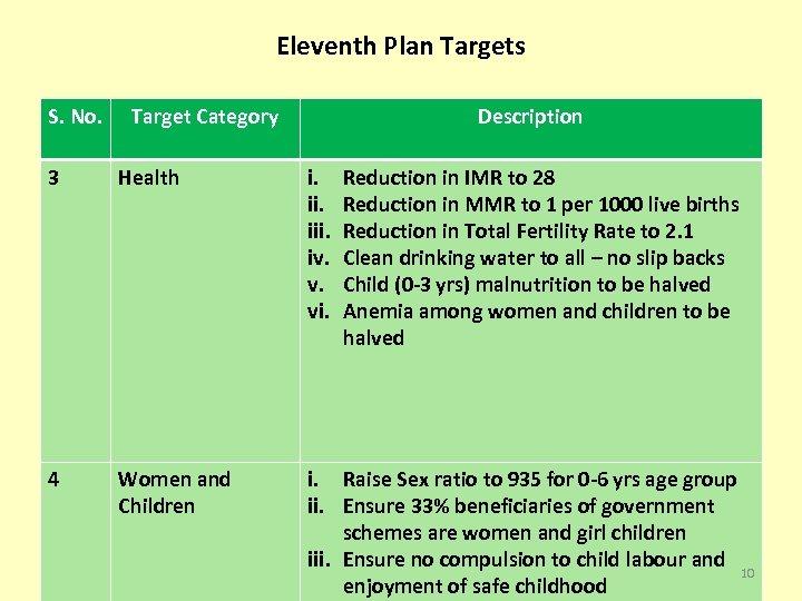 Eleventh Plan Targets S. No. Target Category Description 3 Health i. iii. iv. v.