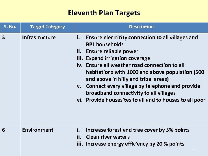 Eleventh Plan Targets S. No. 5 Target Category Infrastructure Description i. iii. iv. v.