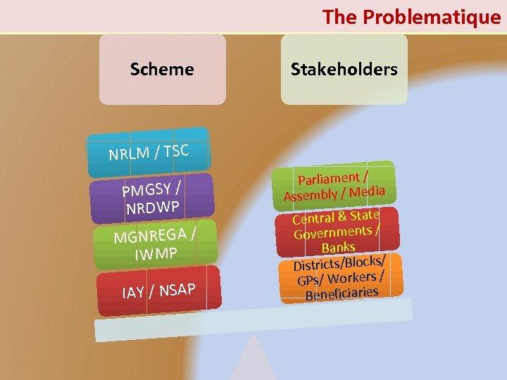 The Problematique Scheme Stakeholders NRLM / TSC PMGSY / NRDWP MGNREGA / IWMP IAY