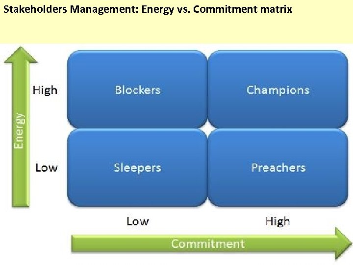 Stakeholders Management: Energy vs. Commitment matrix