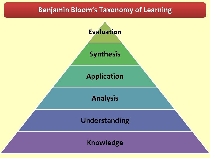 Benjamin Bloom's Taxonomy of Learning Evaluation Synthesis Application Analysis Understanding Knowledge