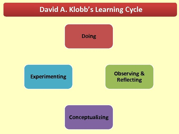 David A. Klobb's Learning Cycle Doing Observing & Reflecting Experimenting Conceptualizing