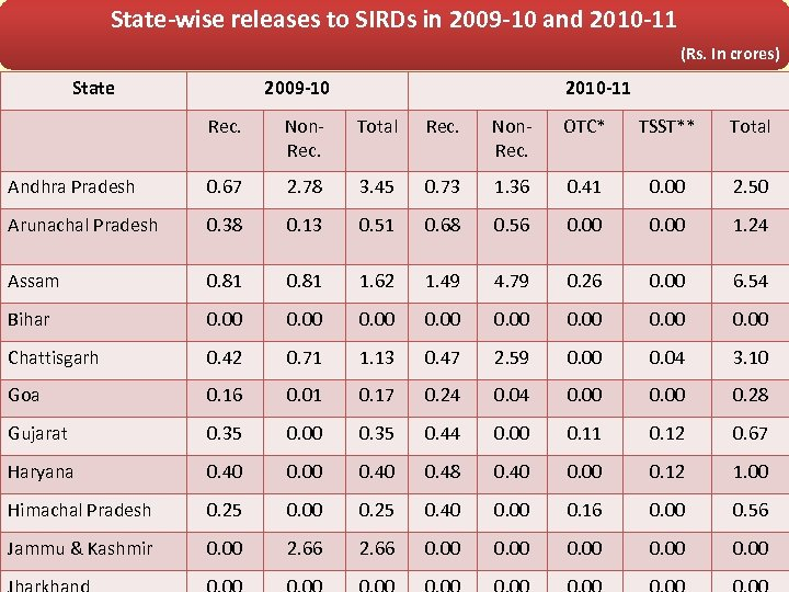 State-wise releases to SIRDs in 2009 -10 and 2010 -11 (Rs. In crores) State