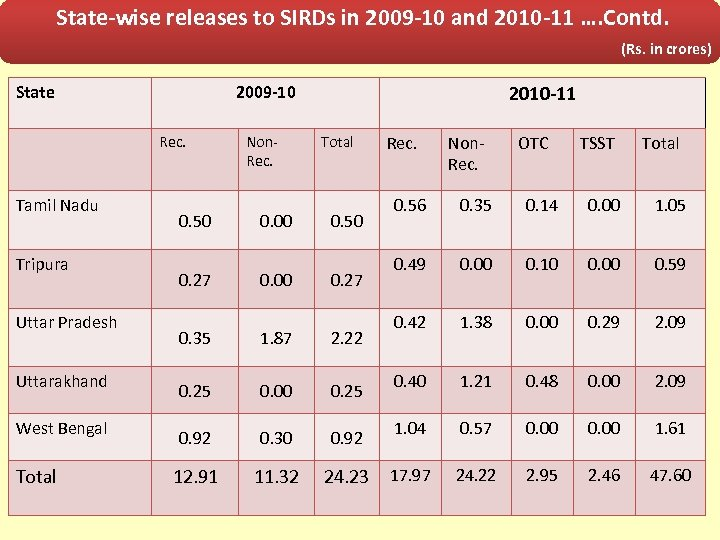State-wise releases to SIRDs in 2009 -10 and 2010 -11 …. Contd. (Rs. in