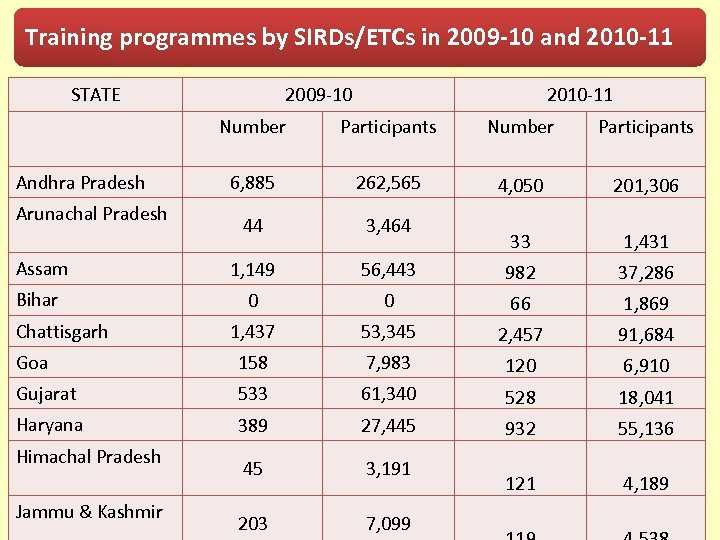 Training programmes by SIRDs/ETCs in 2009 -10 and 2010 -11 STATE 2009 -10 2010