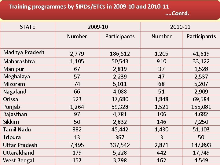 Training programmes by SIRDs/ETCs in 2009 -10 and 2010 -11 …. Contd. STATE 2009