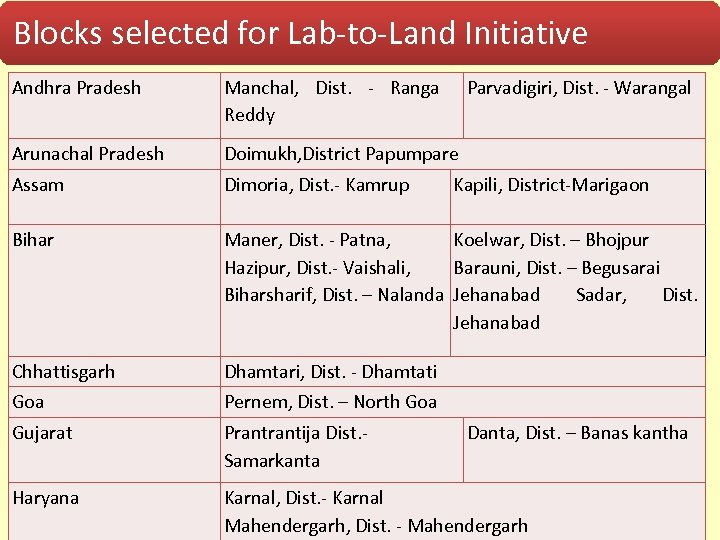 Blocks selected for Lab-to-Land Initiative Andhra Pradesh Manchal, Dist. - Ranga Parvadigiri, Dist. -