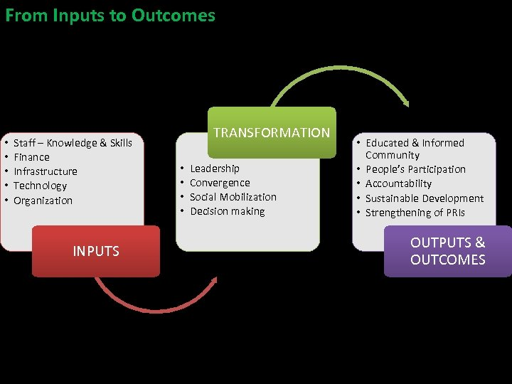 From Inputs to Outcomes • • • Staff – Knowledge & Skills Finance Infrastructure