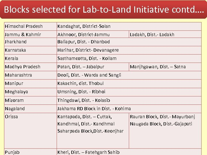 Blocks selected for Lab-to-Land Initiative contd…. Himachal Pradesh Kandaghat, District-Solan Jammu & Kahmir Jharkhand