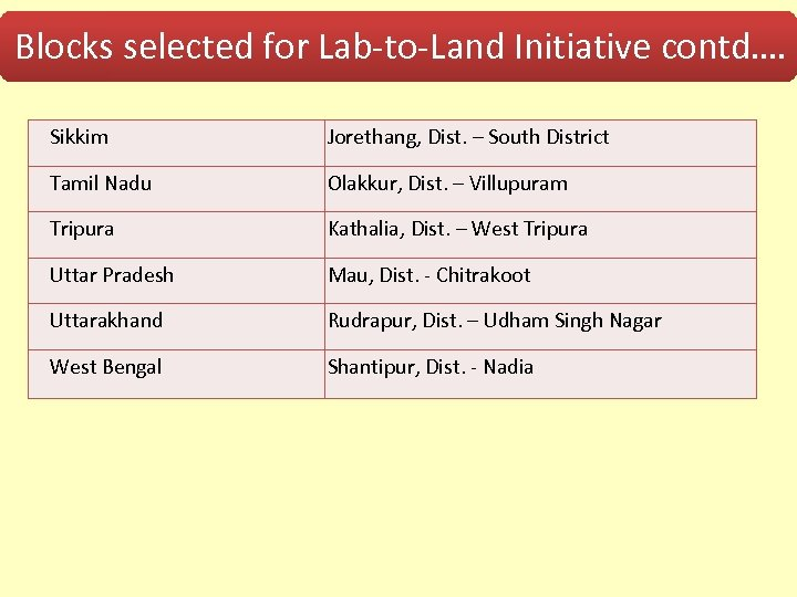 Blocks selected for Lab-to-Land Initiative contd…. Sikkim Jorethang, Dist. – South District Tamil Nadu