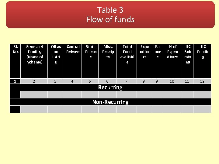 Table 3 Flow of funds Sl. No. Source of funding (Name of Scheme) OB