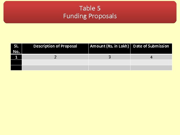 Table 5 Funding Proposals Sl. No. 1 Description of Proposal 2 Amount (Rs. in