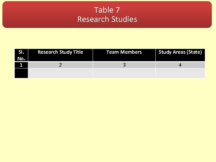 Table 7 Research Studies Sl. No. 1 Research Study Title Team Members Study Areas