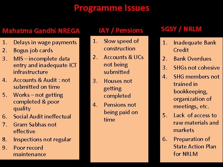 Programme Issues Mahatma Gandhi NREGA 1. Delays in wage payments 2. Bogus job cards