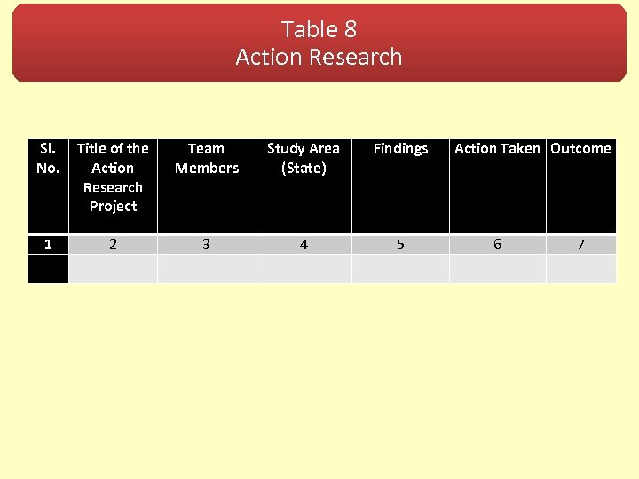 Table 8 Action Research Sl. No. Title of the Action Research Project Team Members