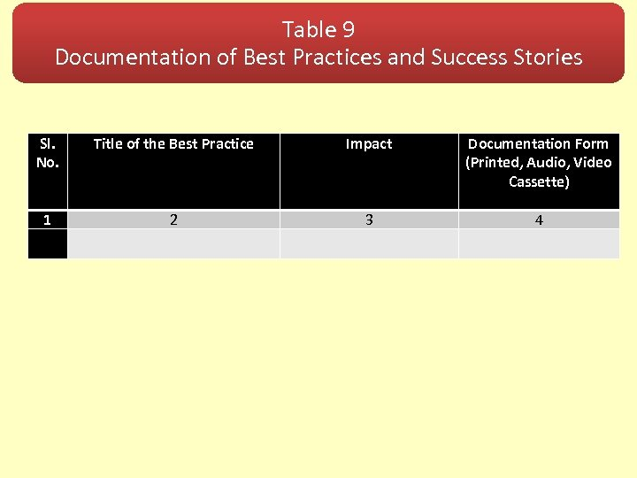 Table 9 Documentation of Best Practices and Success Stories Sl. No. Title of the
