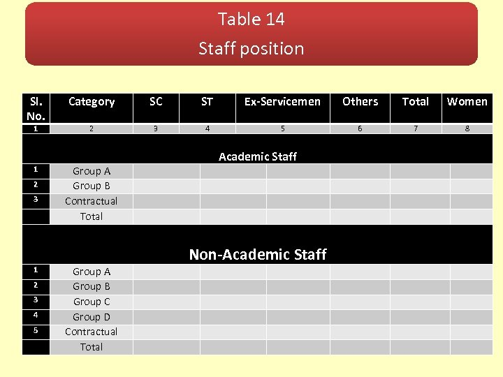 Table 14 Staff position Sl. No. Category SC ST Ex-Servicemen Others Total Women 1