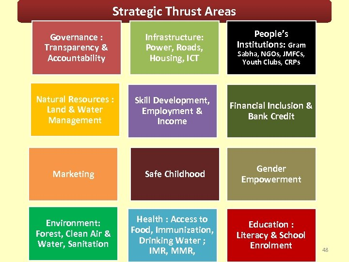 Strategic Thrust Areas People's Institutions: Gram Governance : Transparency & Accountability Infrastructure: Power, Roads,