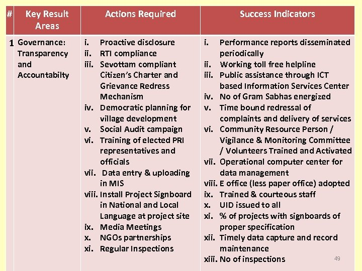 # Key Result Areas 1 Governance: Transparency and Accountabilty Actions Required i. Proactive disclosure