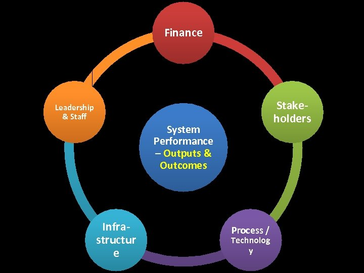 Finance Stakeholders Leadership & Staff System Performance – Outputs & Outcomes Infrastructur e Process