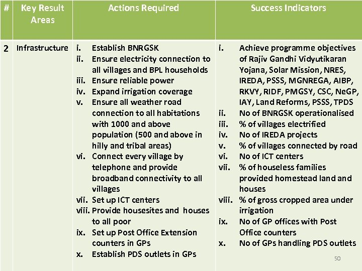 # Key Result Areas Actions Required 2 Infrastructure i. Establish BNRGSK ii. Ensure electricity