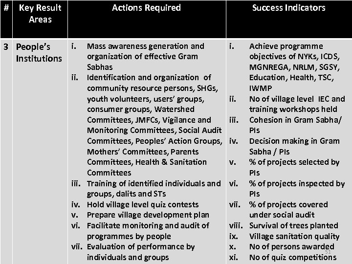 # Key Result Areas Actions Required i. 3 People's Institutions ii. iii. iv. v.