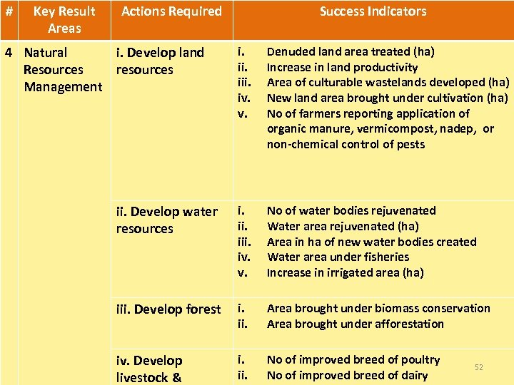 # Key Result Areas Actions Required Success Indicators i. iii. iv. v. Denuded land