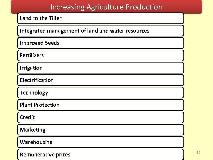 Increasing Agriculture Production Land to the Tiller Integrated management of land water resources Improved