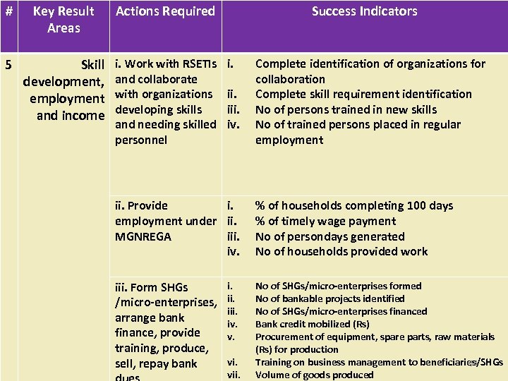 # Key Result Areas Actions Required 5 Skill development, employment and income i. Work
