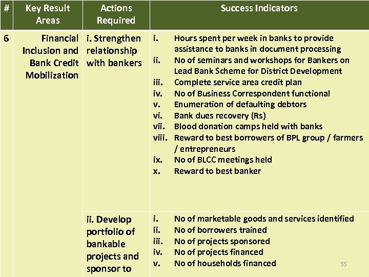 # 6 Key Result Areas Actions Required Success Indicators Financial i. Strengthen i. Inclusion