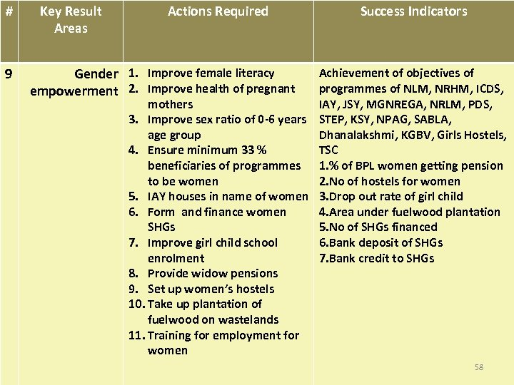 # 9 Key Result Areas Actions Required Success Indicators Gender 1. Improve female literacy