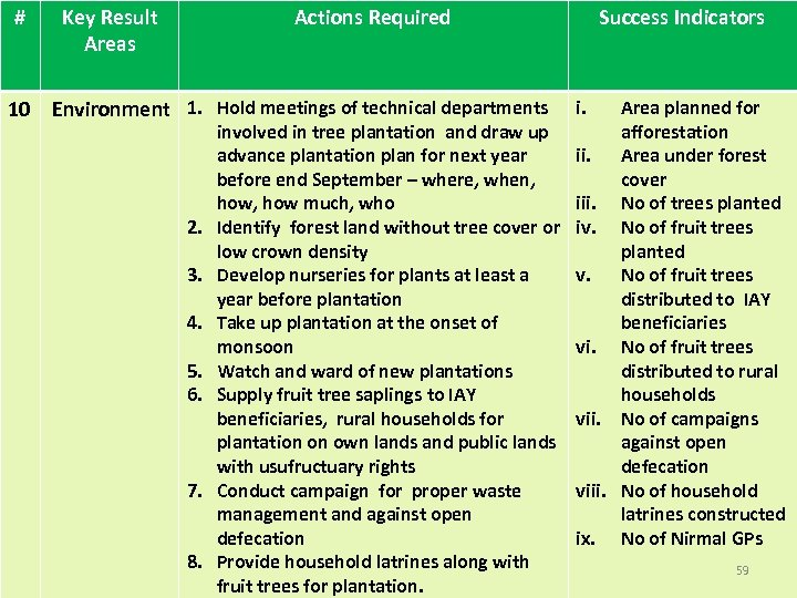 # Key Result Areas Actions Required 10 Environment 1. Hold meetings of technical departments