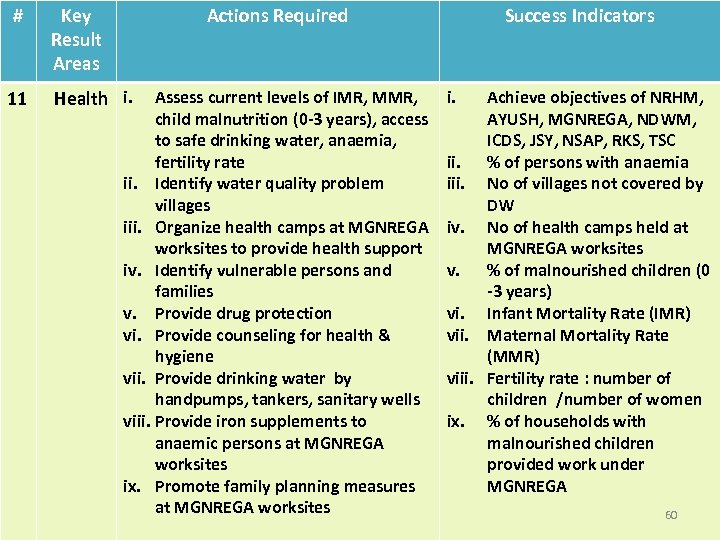 # 11 Key Result Areas Actions Required Health i. Assess current levels of IMR,
