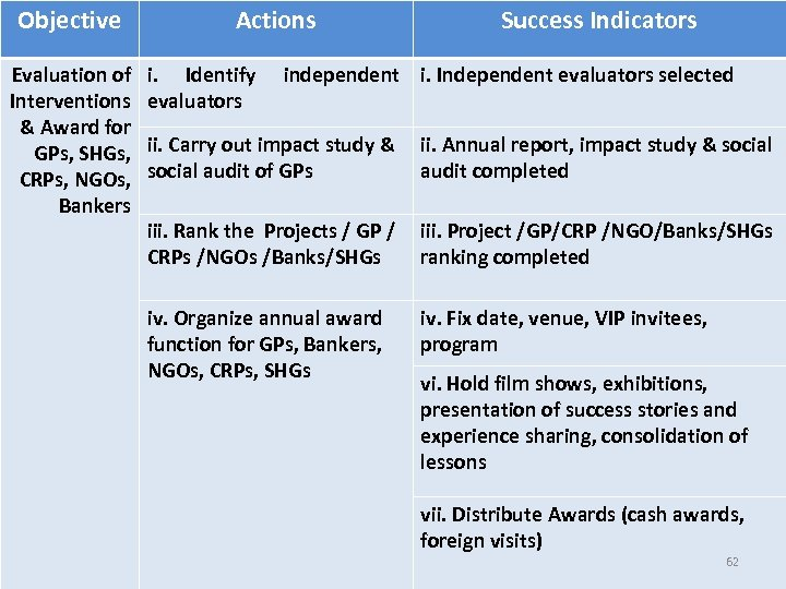 Objective Actions Evaluation of i. Identify independent Interventions evaluators & Award for GPs, SHGs,