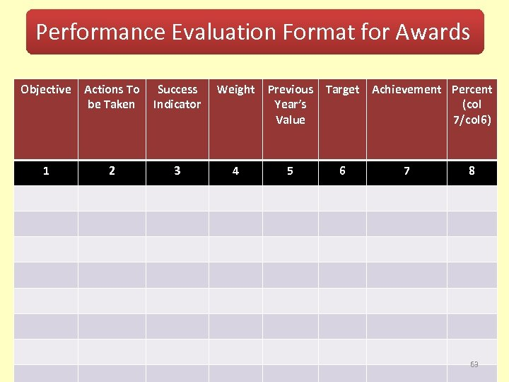 Performance Evaluation Format for Awards Objective 1 Actions To Success be Taken Indicator 2