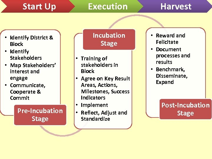Start Up • Identify District & Block • Identify Stakeholders • Map Stakeholders' interest