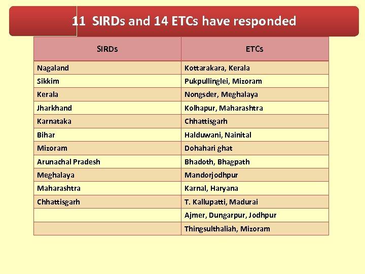 11 SIRDs and 14 ETCs have responded SIRDs ETCs Nagaland Kottarakara, Kerala Sikkim Pukpullinglei,