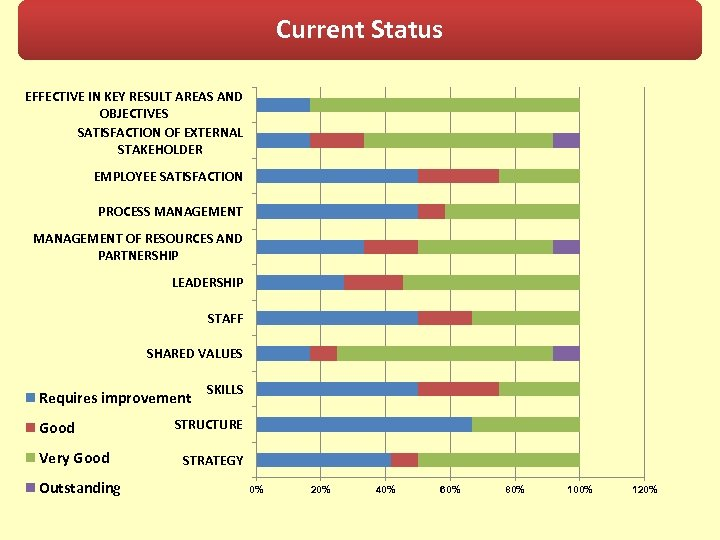 Current Status EFFECTIVE IN KEY RESULT AREAS AND OBJECTIVES SATISFACTION OF EXTERNAL STAKEHOLDER EMPLOYEE