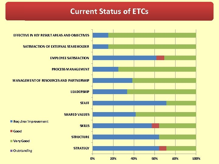 Current Status of ETCs EFFECTIVE IN KEY RESULT AREAS AND OBJECTIVES SATISFACTION OF EXTERNAL