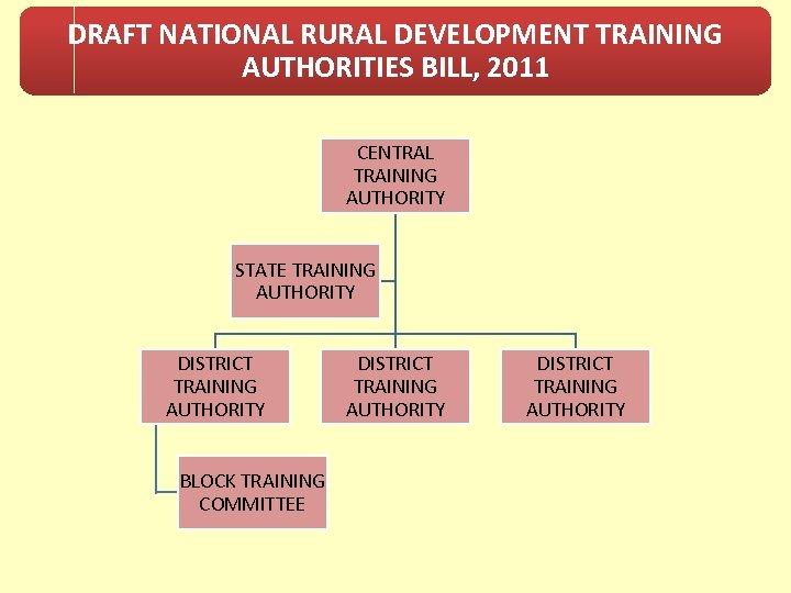 DRAFT NATIONAL RURAL DEVELOPMENT TRAINING AUTHORITIES BILL, 2011 CENTRAL TRAINING AUTHORITY STATE TRAINING AUTHORITY