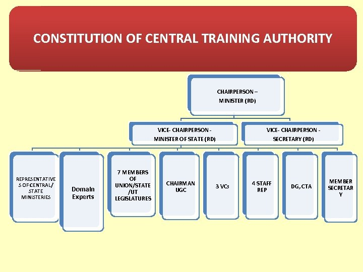 CONSTITUTION OF CENTRAL TRAINING AUTHORITY CHAIRPERSON – MINISTER (RD) VICE- CHAIRPERSON - MINISTER OF