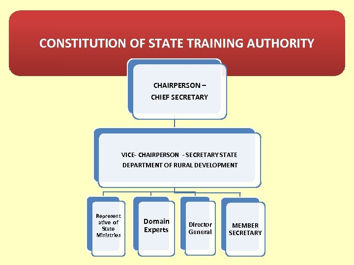 CONSTITUTION OF STATE TRAINING AUTHORITY CHAIRPERSON – CHIEF SECRETARY VICE- CHAIRPERSON - SECRETARY STATE