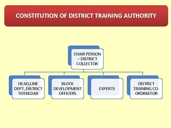 CONSTITUTION OF DISTRICT TRAINING AUTHORITY CHAIR PERSON – DISTRICT COLLECTOR HEAD, LINE DEPT, DISTRICT