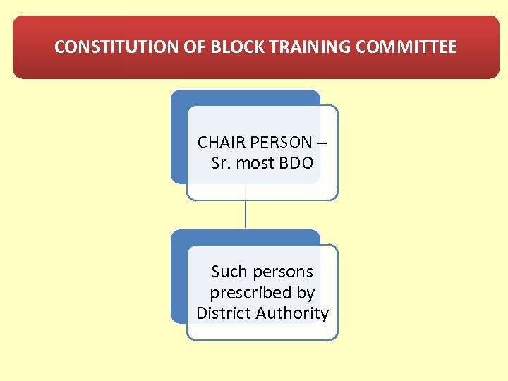 CONSTITUTION OF BLOCK TRAINING COMMITTEE CHAIR PERSON – Sr. most BDO Such persons prescribed