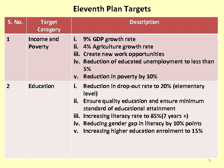 Eleventh Plan Targets S. No. Target Category Description 1 Income and Poverty i. iii.
